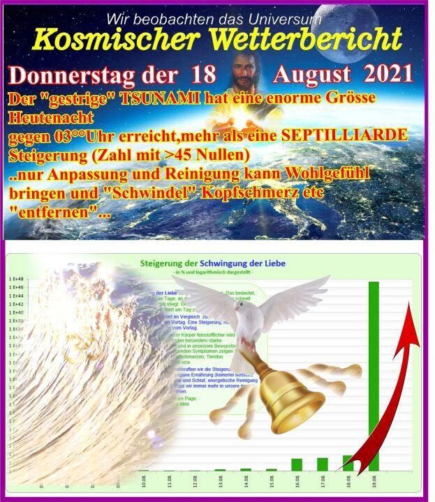 Kosmischer Wetterbericht 19082021hh